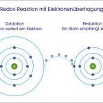 Redox-Potential - gesundes Wasser